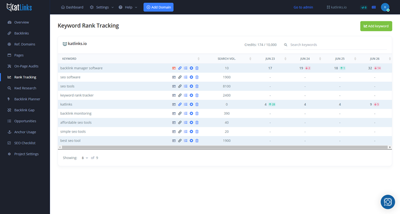 Keyword Rank Tracking